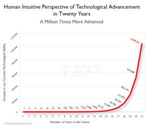 speed-technological-advancement_20years