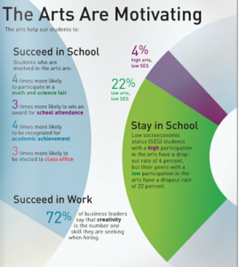 arts motivating
